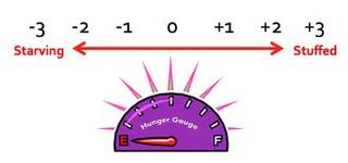 Hunger Gauge