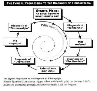 Fibromyalgia progression