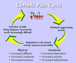 Chronic Pain Cycle