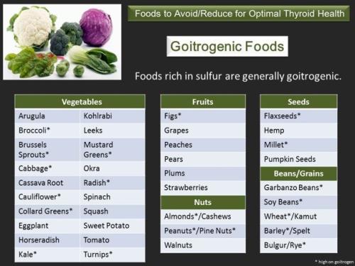 Goitrogenic Foods