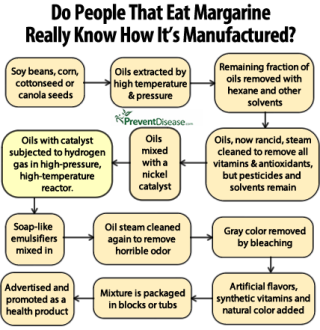 How Margarine is REALLY Made