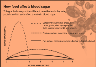 How Foods Affect Blood Sugar